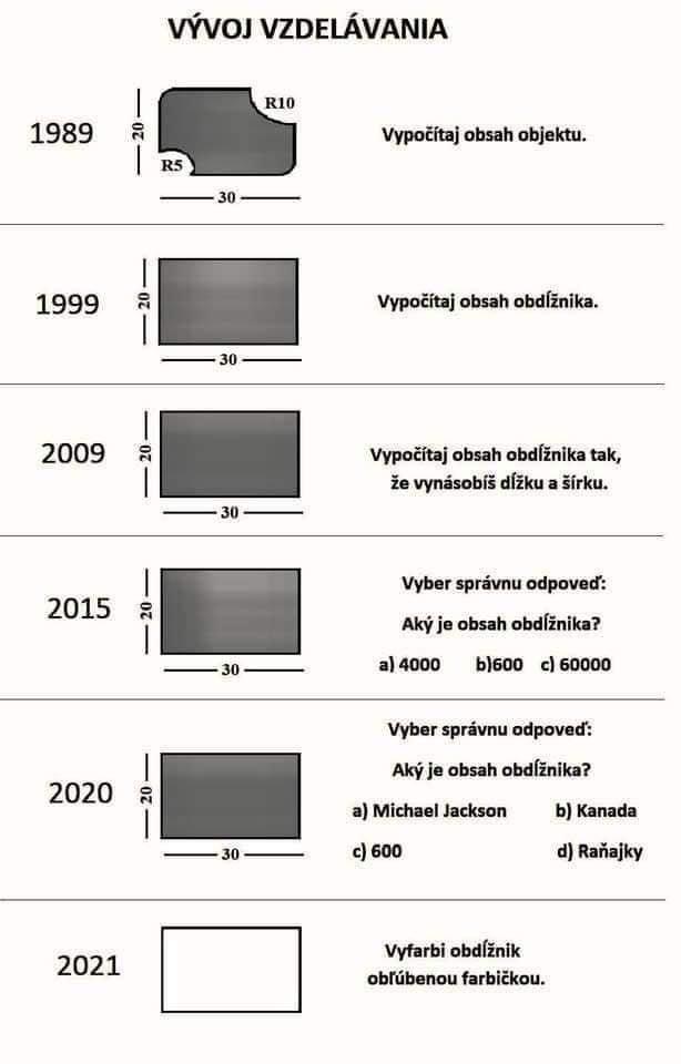 Vývoj vzdelávania.jpg